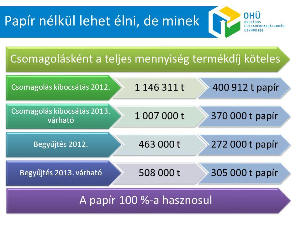 109 szerződött közszolgáltató 2 533 település 9 100 000 lakos A lakossági szelektív gyűjtés 2012-ben Várható begyűjtés 2012-ben : 62-64 000 tonna 6 954 db gyűjtősziget 123 db hulladékudvar Házhoz menő gyűjtés közel 500 000 háztartásban