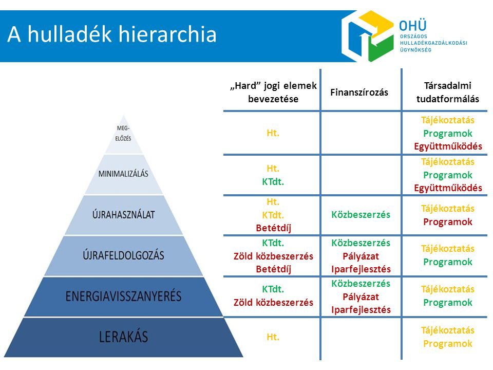 """A hulladék hierarchia """"Hard"""" jogi elemek bevezetése Társadalmi tudatformálás Ht. Tájékoztatás Programok Együttműködés Ht. KTdt. Tájékoztatás Programok"""