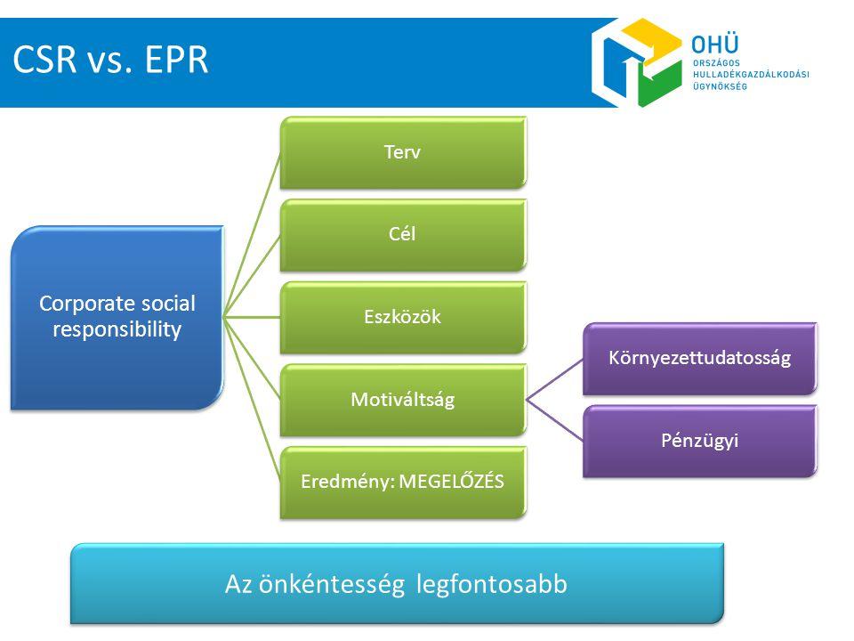 Corporate social responsibility TervCélEszközök Motiváltság Környezettudatosság Pénzügyi Eredmény: MEGELŐZÉS CSR vs. EPR Az önkéntesség legfontosabb