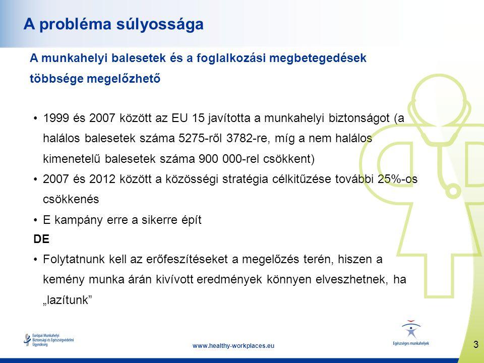 """3 www.healthy-workplaces.eu A probléma súlyossága A munkahelyi balesetek és a foglalkozási megbetegedések többsége megelőzhető •1999 és 2007 között az EU 15 javította a munkahelyi biztonságot (a halálos balesetek száma 5275-ről 3782-re, míg a nem halálos kimenetelű balesetek száma 900 000-rel csökkent) •2007 és 2012 között a közösségi stratégia célkitűzése további 25%-os csökkenés •E kampány erre a sikerre épít DE •Folytatnunk kell az erőfeszítéseket a megelőzés terén, hiszen a kemény munka árán kivívott eredmények könnyen elveszhetnek, ha """"lazítunk"""