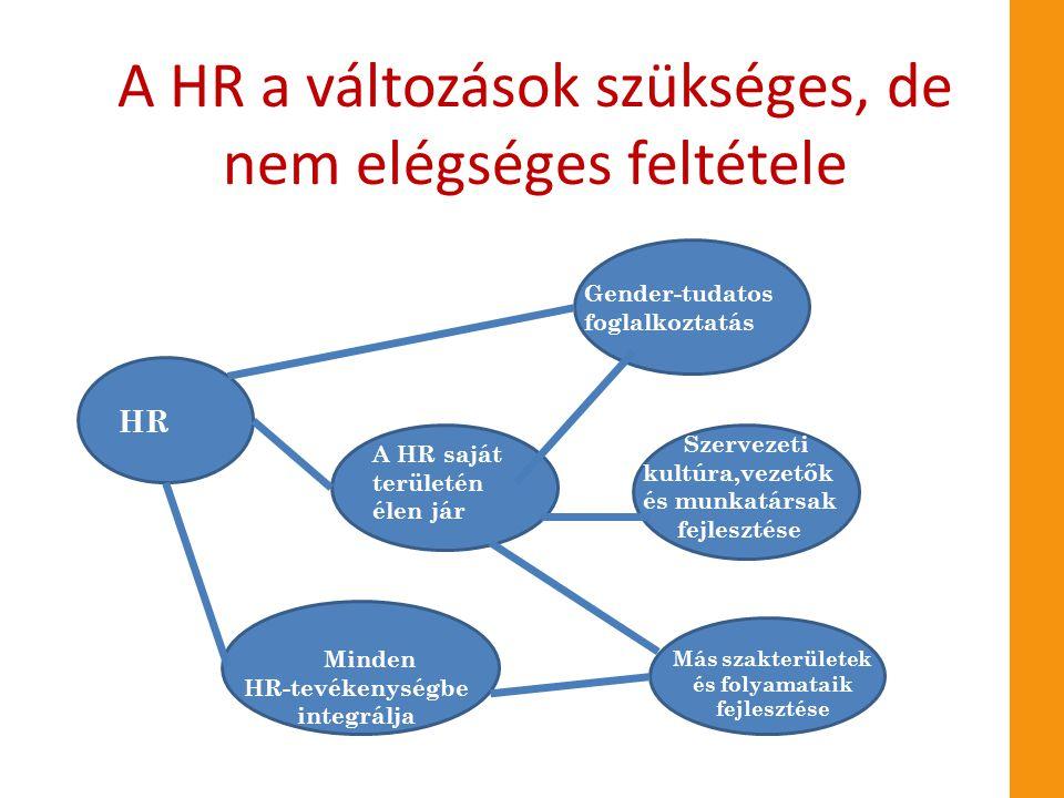 A HR a változások szükséges, de nem elégséges feltétele HR Minden HR-tevékenységbe integrálja A HR saját területén élen jár Gender-tudatos foglalkozta