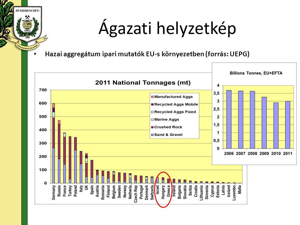 • Hazai aggregátum ipari mutatók EU-s környezetben (forrás: UEPG)