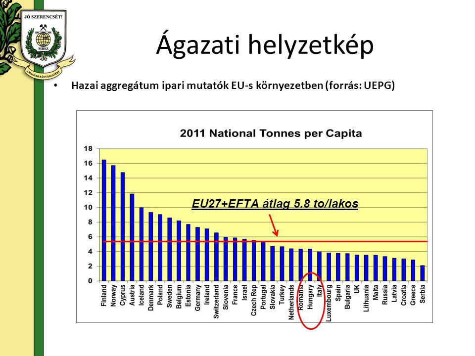Ágazati helyzetkép • Hazai aggregátum ipari mutatók EU-s környezetben (forrás: UEPG) EU27+EFTA átlag 5.8 to/lakos