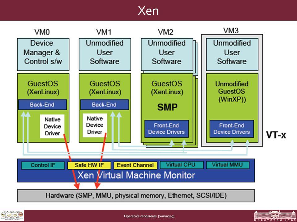 Operációs rendszerek (vimia219) Xen