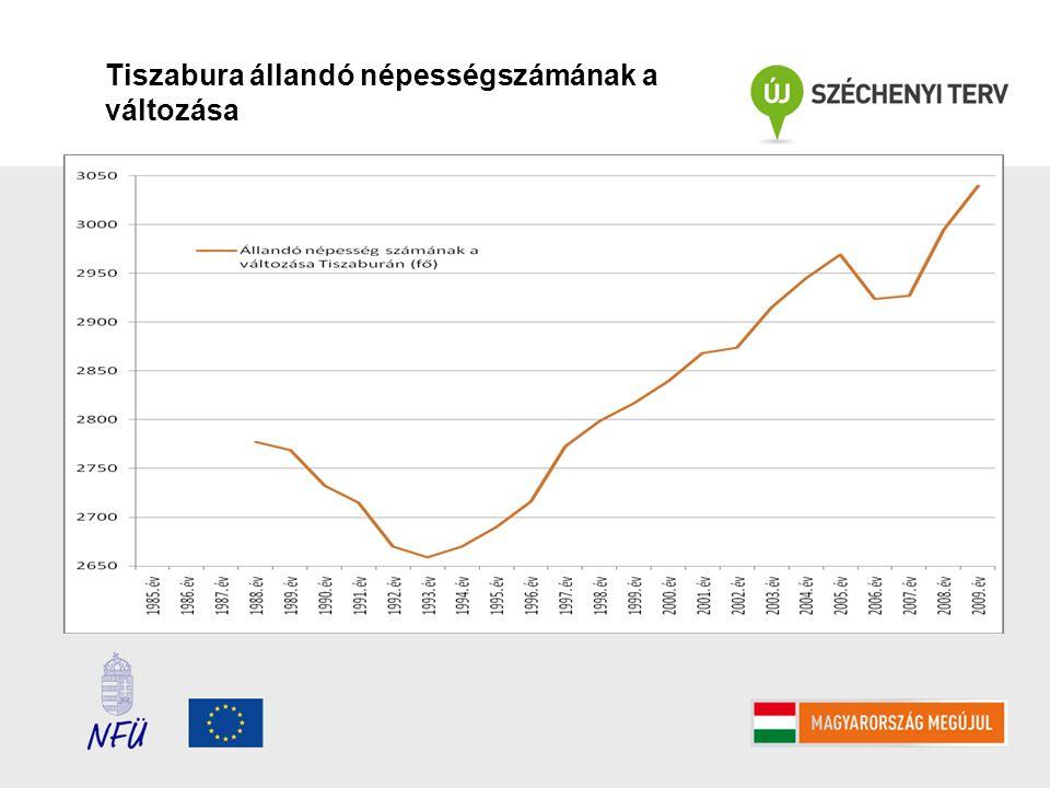 Tiszabura állandó népességszámának a változása