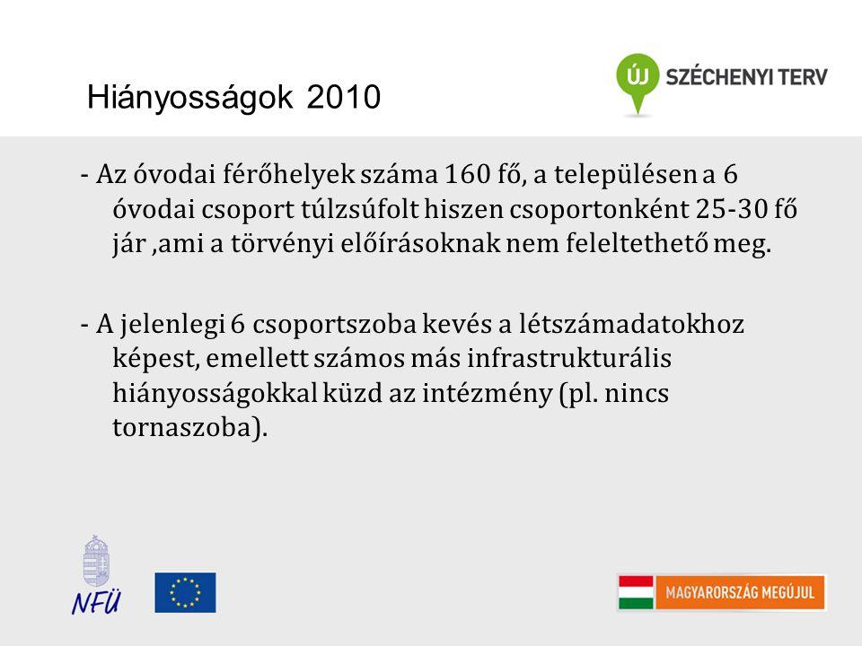 Hiányosságok 2010 - Az óvodai férőhelyek száma 160 fő, a településen a 6 óvodai csoport túlzsúfolt hiszen csoportonként 25-30 fő jár,ami a törvényi előírásoknak nem feleltethető meg.