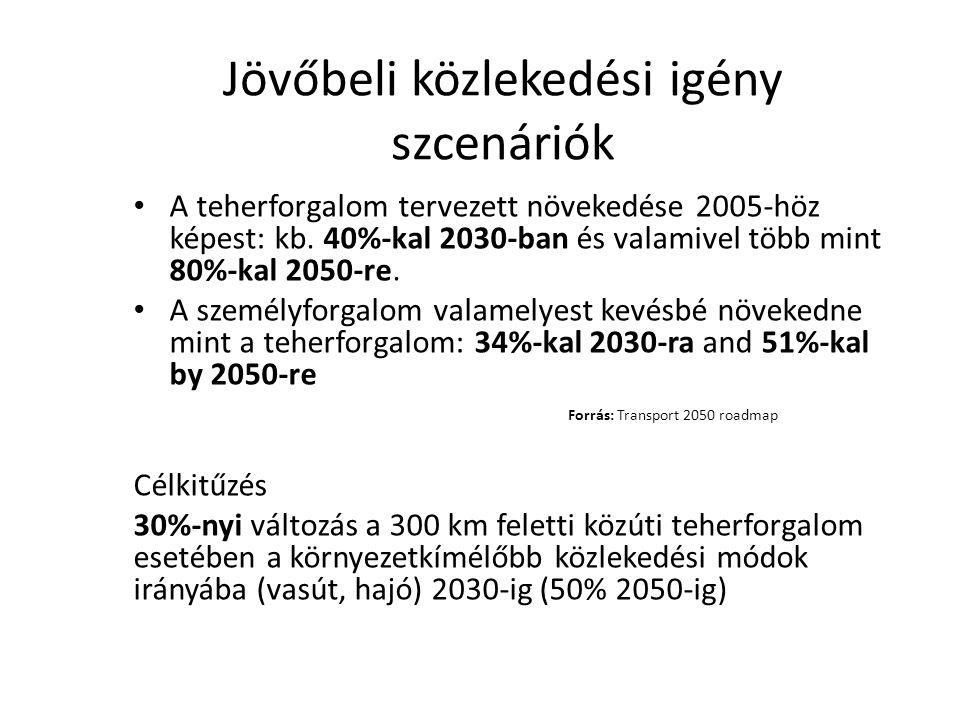 Jövőbeli közlekedési igény szcenáriók • A teherforgalom tervezett növekedése 2005-höz képest: kb.