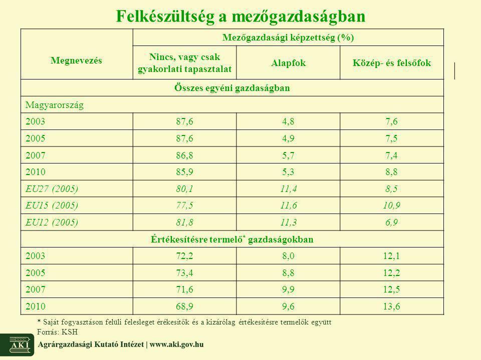 Felkészültség a mezőgazdaságban Megnevezés Mezőgazdasági képzettség (%) Nincs, vagy csak gyakorlati tapasztalat AlapfokKözép- és felsőfok Összes egyén