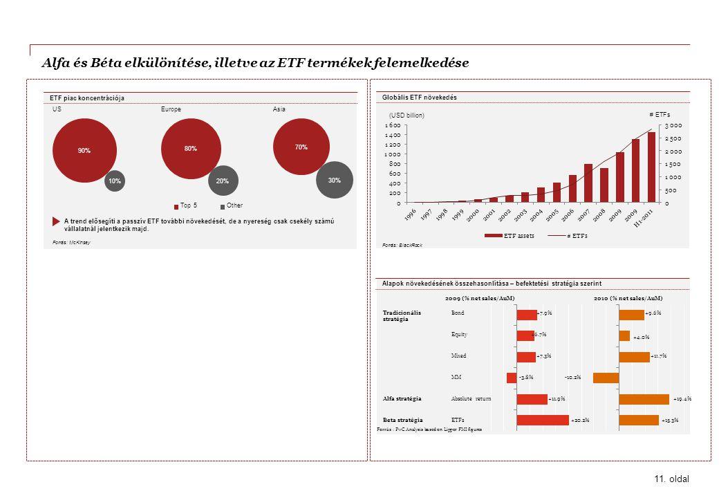 Alfa és Béta elkülönítése, illetve az ETF termékek felemelkedése Forrás: BlackRock (USD billion) Globális ETF növekedés 11. oldal A trend elősegíti a