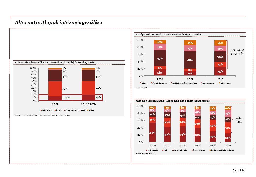 Alternatív Alapok intézményesülése 12. oldal Forrás: : Russell Investments – 2010 Global Survey on Alternative Investing Az intézményi befektetők eszk