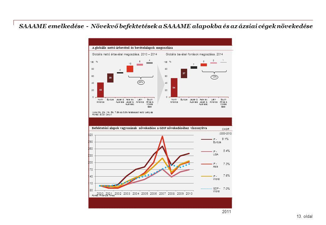 SAAAME emelkedése - Növekvő befektetések a SAAAME alapokba és az ázsiai cégek növekedése 13. oldal 2011 Forrás: Euromonitor International Forrás: Fina