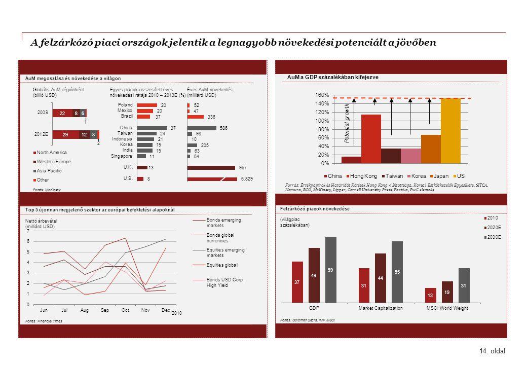 A felzárkózó piaci országok jelentik a legnagyobb növekedési potenciált a jövőben Forrás: Goldman Sachs, IMF, MSCI (világpiac százalékában) Felzárkózó