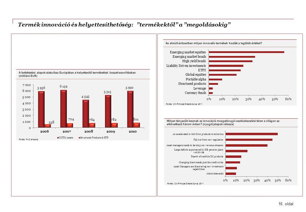 """Termék innováció és helyettesíthetőség: """"termékektől"""" a """"megoldásokig"""" Forrás: Citi/Principal/Create Survey 2011 Az elmúlt évtizedben milyen innovatív"""