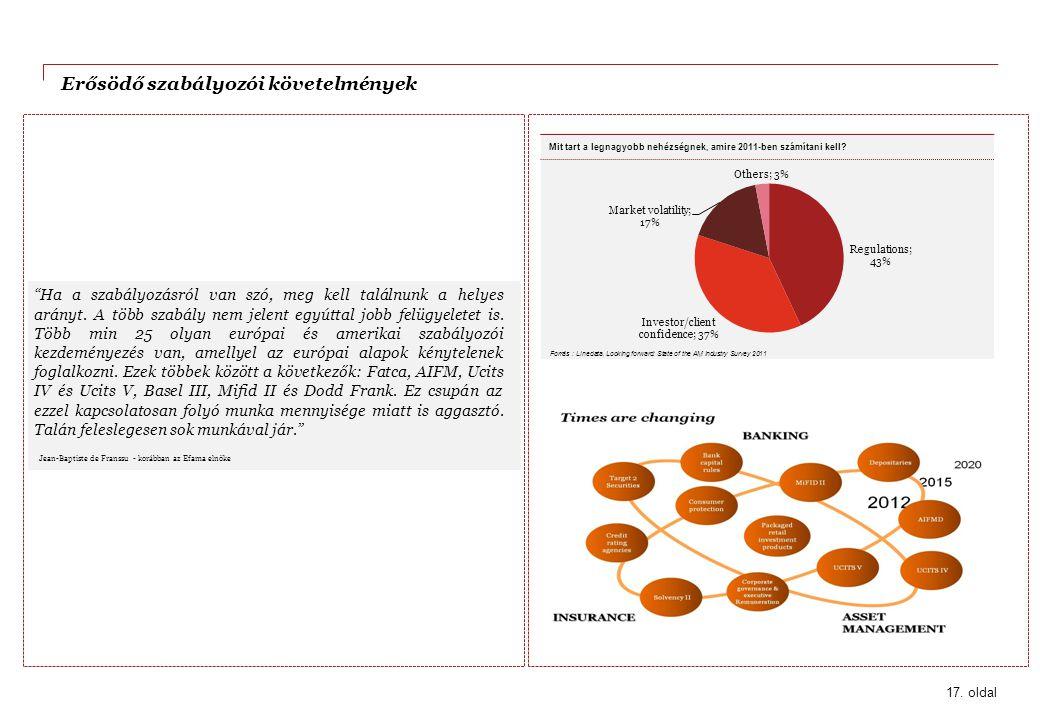 Erősödő szabályozói követelmények Forrás : Linedata, Looking forward: State of the AM industry Survey 2011 Mit tart a legnagyobb nehézségnek, amire 20
