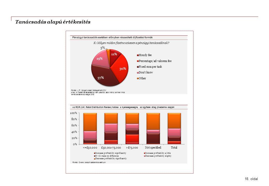 Tanácsadás alapú értékesítés Forrás: J.P. Morgan Asset Management/ICM Alap: A fizetett tanácsadást el nem utasítók, azok nélkül, akinek nincs tanácsad