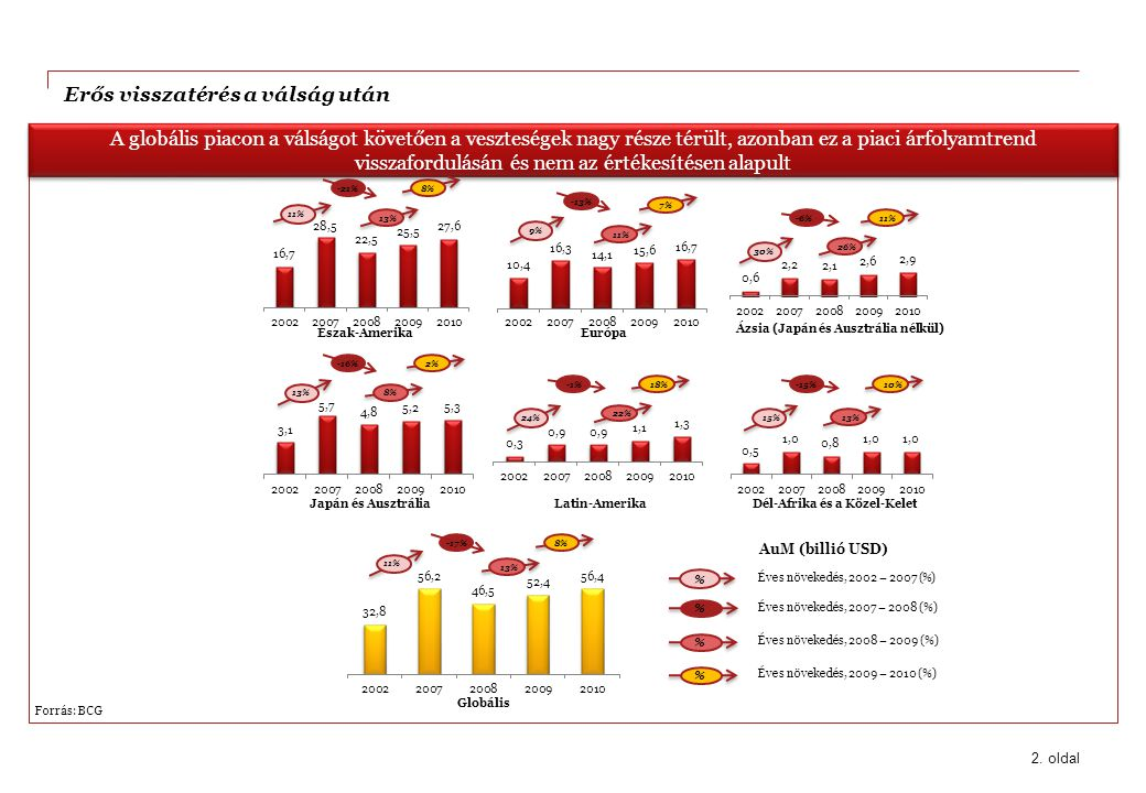 SAAAME emelkedése - Növekvő befektetések a SAAAME alapokba és az ázsiai cégek növekedése 13.