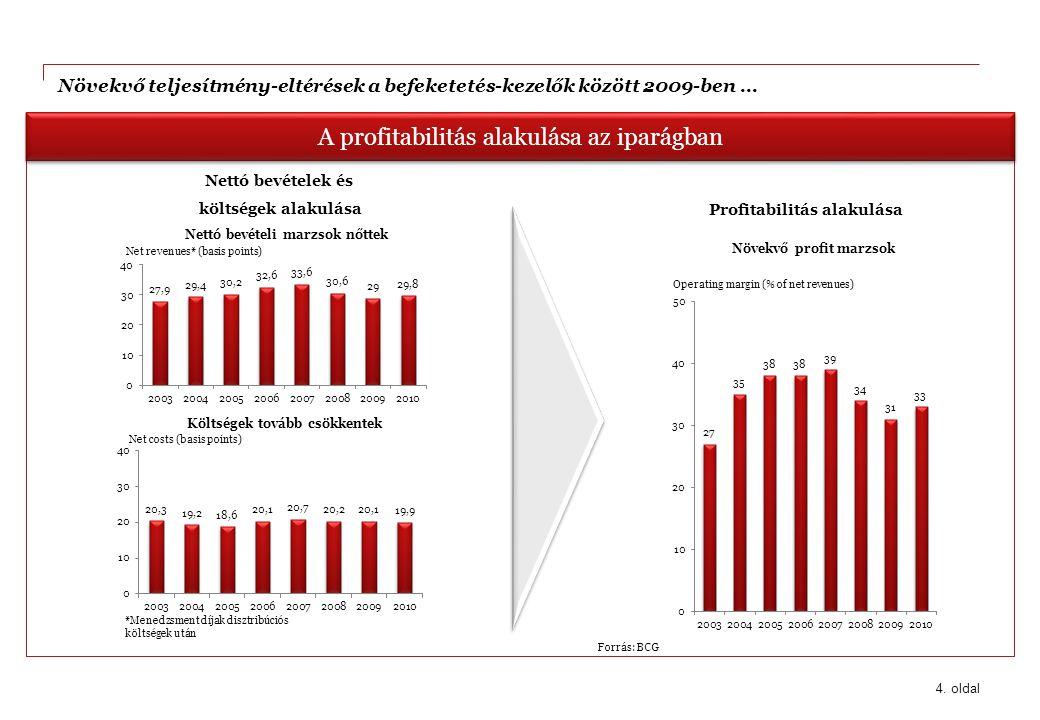 4. oldal A profitabilitás alakulása az iparágban Nettó bevételek és költségek alakulása Profitabilitás alakulása Forrás: BCG Nettó bevételi marzsok nő