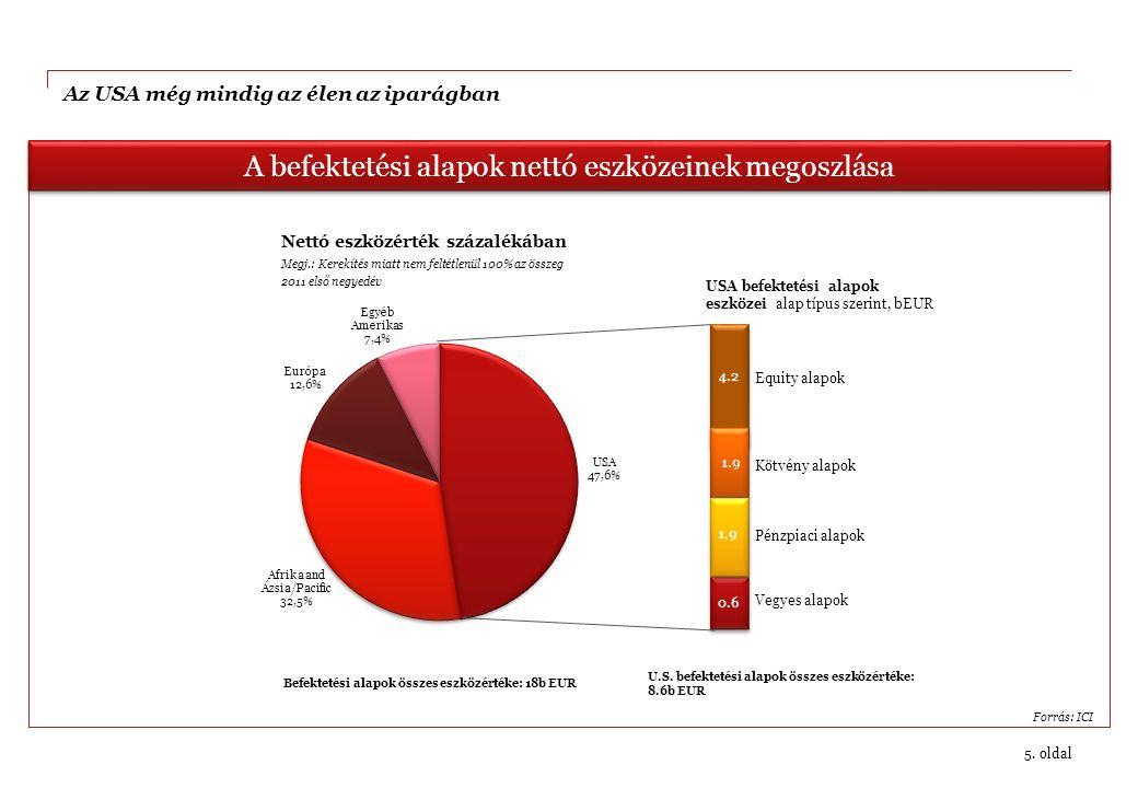 5. oldal A befektetési alapok nettó eszközeinek megoszlása U.S. befektetési alapok összes eszközértéke: 8.6b EUR Befektetési alapok összes eszközérték
