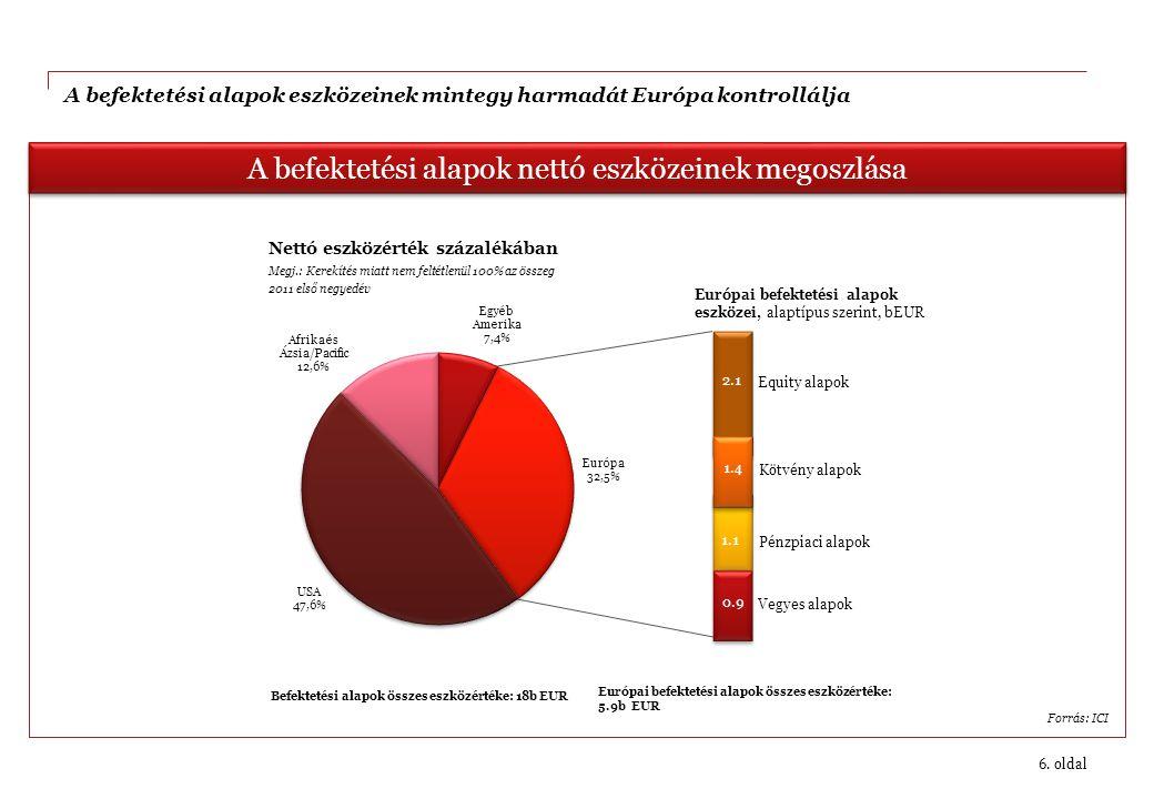 6. oldal A befektetési alapok nettó eszközeinek megoszlása Forrás: ICI A befektetési alapok eszközeinek mintegy harmadát Európa kontrollálja Vegyes al