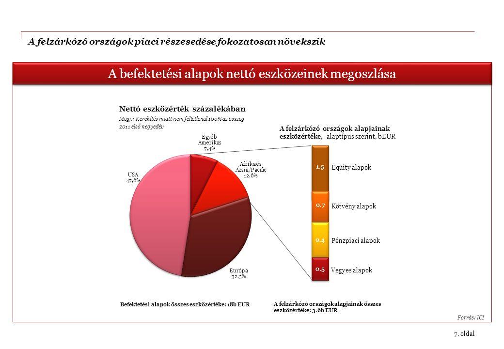 7. oldal A befektetési alapok nettó eszközeinek megoszlása Forrás: ICI A felzárkózó országok piaci részesedése fokozatosan növekszik Vegyes alapok Pén