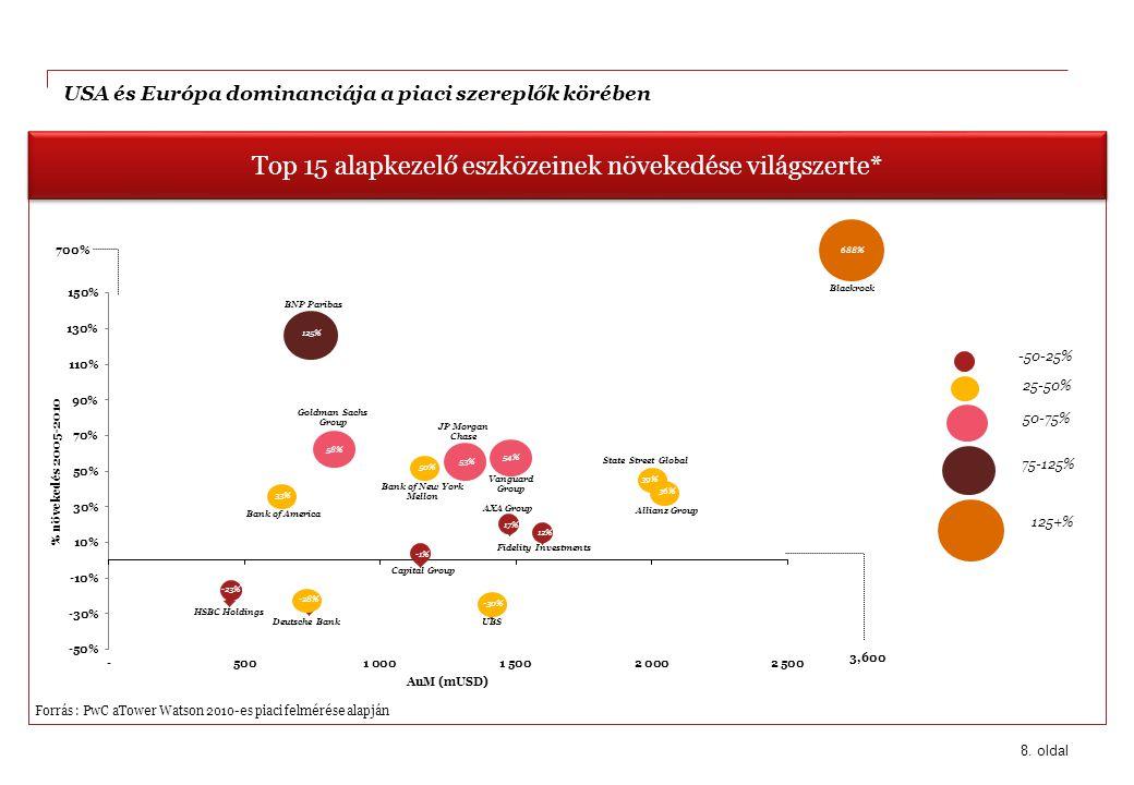 8. oldal Forrás : PwC aTower Watson 2010-es piaci felmérése alapján Top 15 alapkezelő eszközeinek növekedése világszerte* USA és Európa dominanciája a