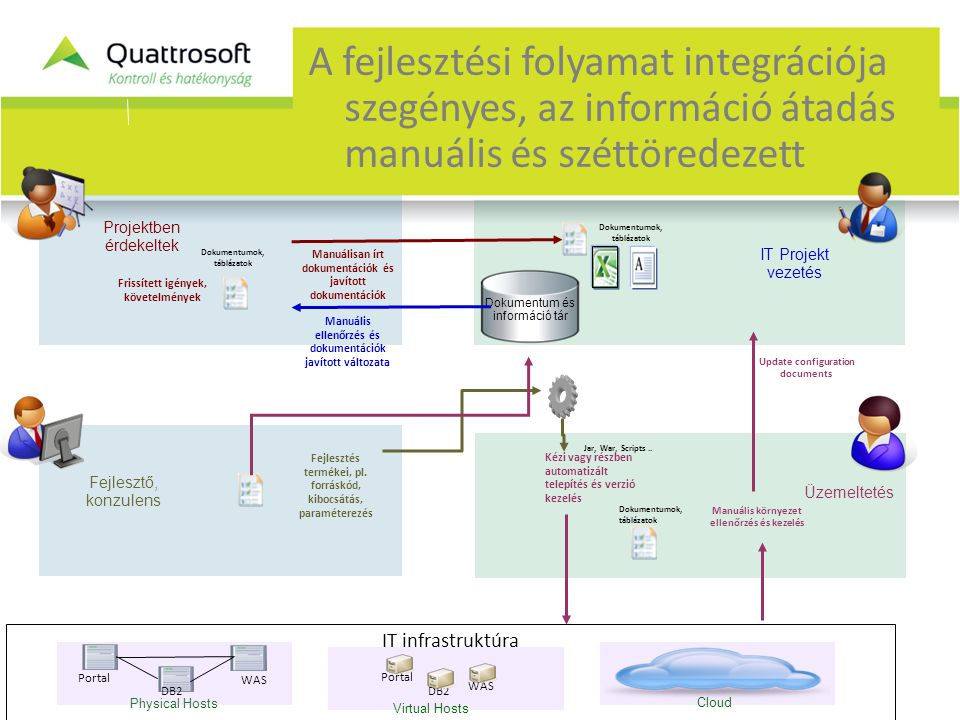 A fejlesztési folyamat integrációja szegényes, az információ átadás manuális és széttöredezett Fejlesztő, konzulens Üzemeltetés Dokumentum és információ tár Physical Hosts DB2 Portal WAS Virtual Hosts Cloud IT infrastruktúra IT Projekt vezetés Projektben érdekeltek Frissített igények, követelmények Fejlesztés termékei, pl.