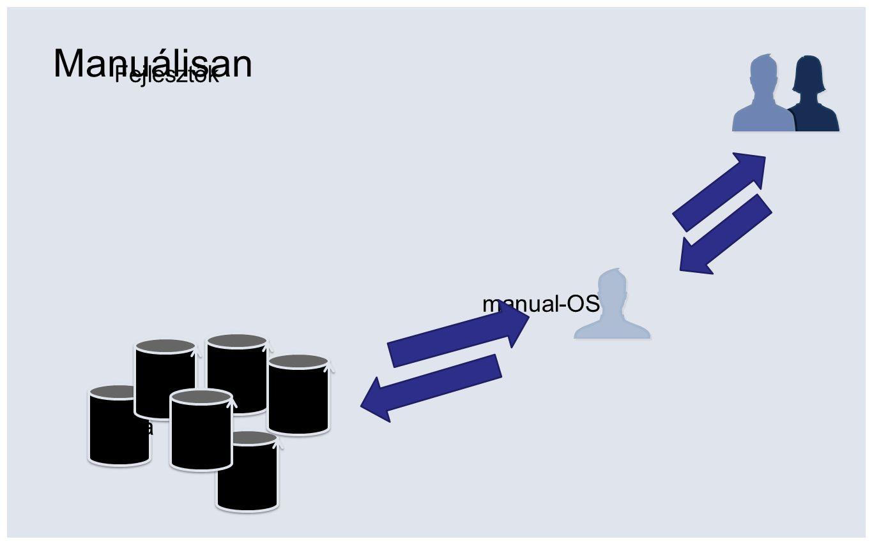 Fejlesztők manual-OSC dba Manuálisan