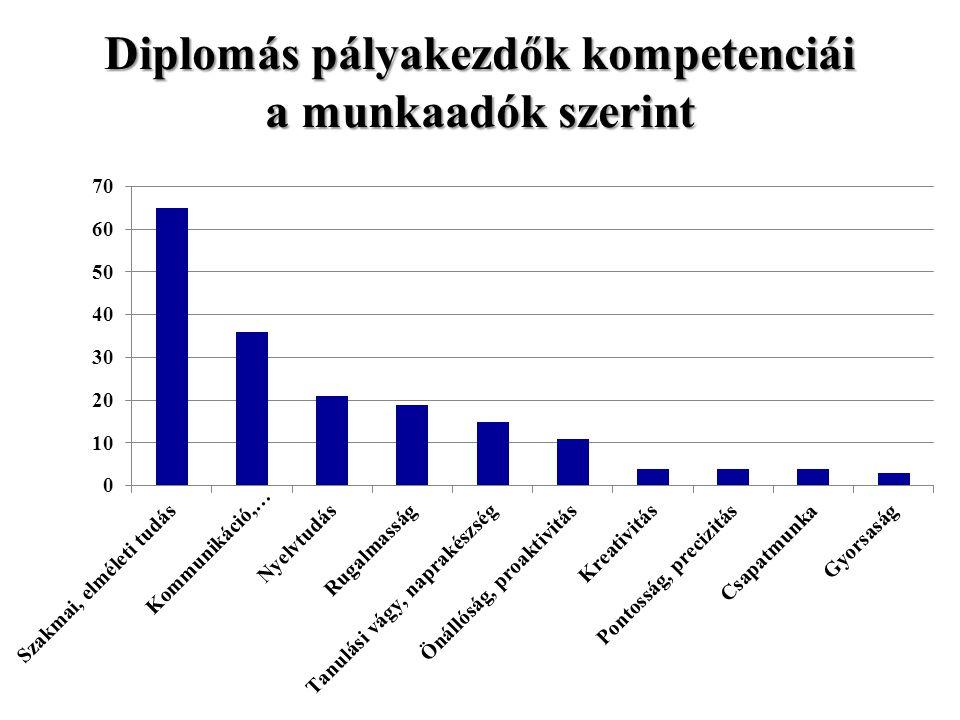 Diplomás pályakezdők kompetenciái a munkaadók szerint