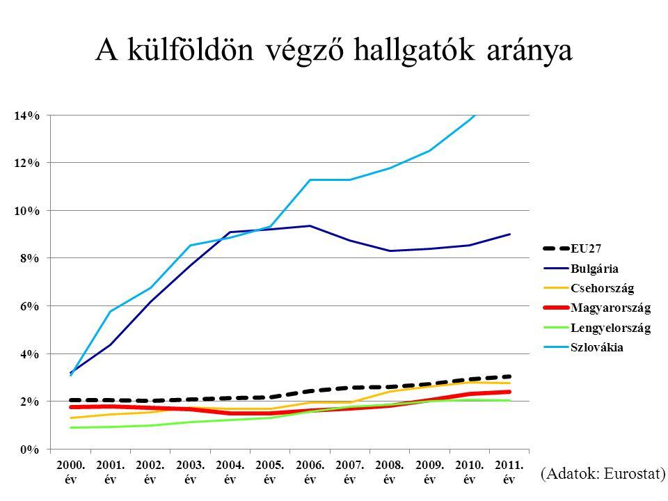A külföldön végző hallgatók aránya (Adatok: Eurostat)