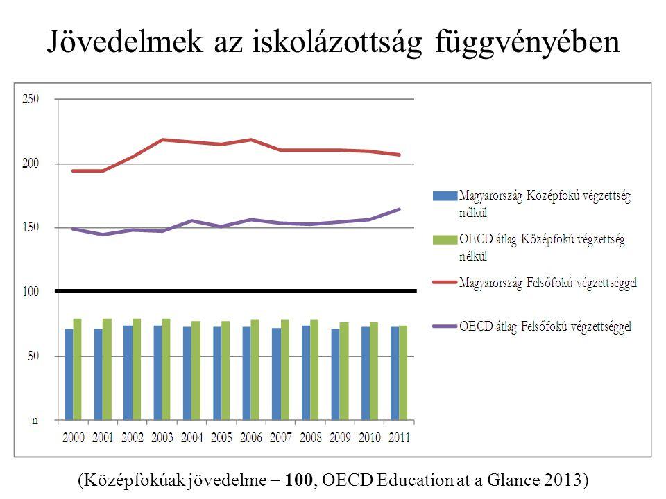 Jövedelmek az iskolázottság függvényében (Középfokúak jövedelme = 100, OECD Education at a Glance 2013)