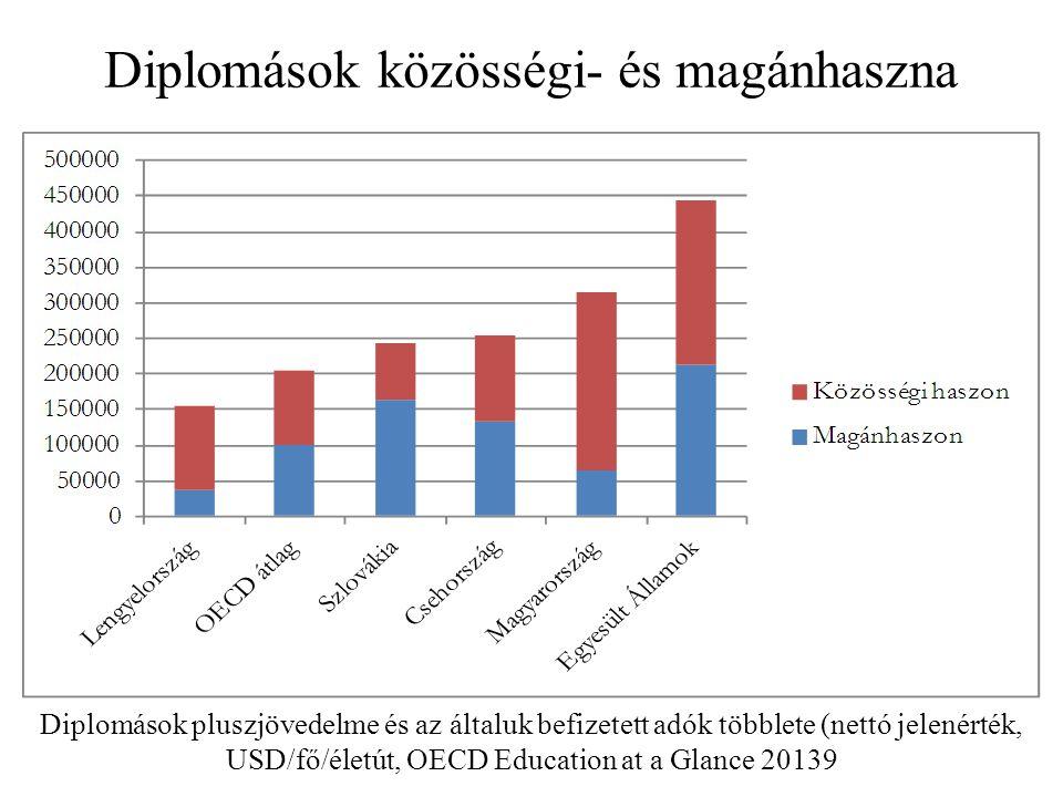 Diplomások közösségi- és magánhaszna Diplomások pluszjövedelme és az általuk befizetett adók többlete (nettó jelenérték, USD/fő/életút, OECD Education