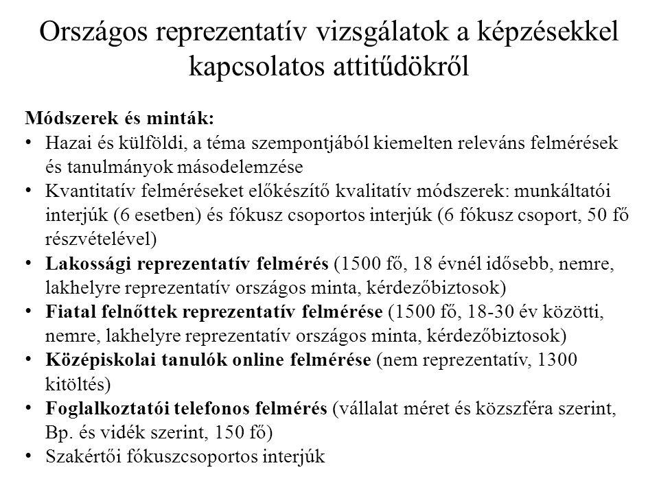 Országos reprezentatív vizsgálatok a képzésekkel kapcsolatos attitűdökről Módszerek és minták: • Hazai és külföldi, a téma szempontjából kiemelten rel