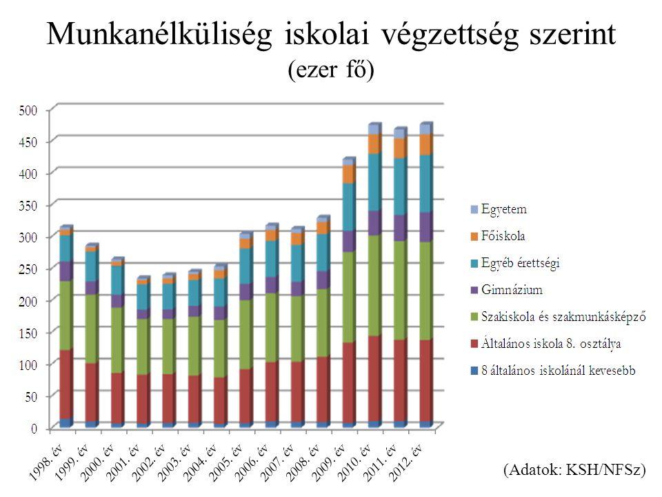Munkanélküliség iskolai végzettség szerint (ezer fő) (Adatok: KSH/NFSz)