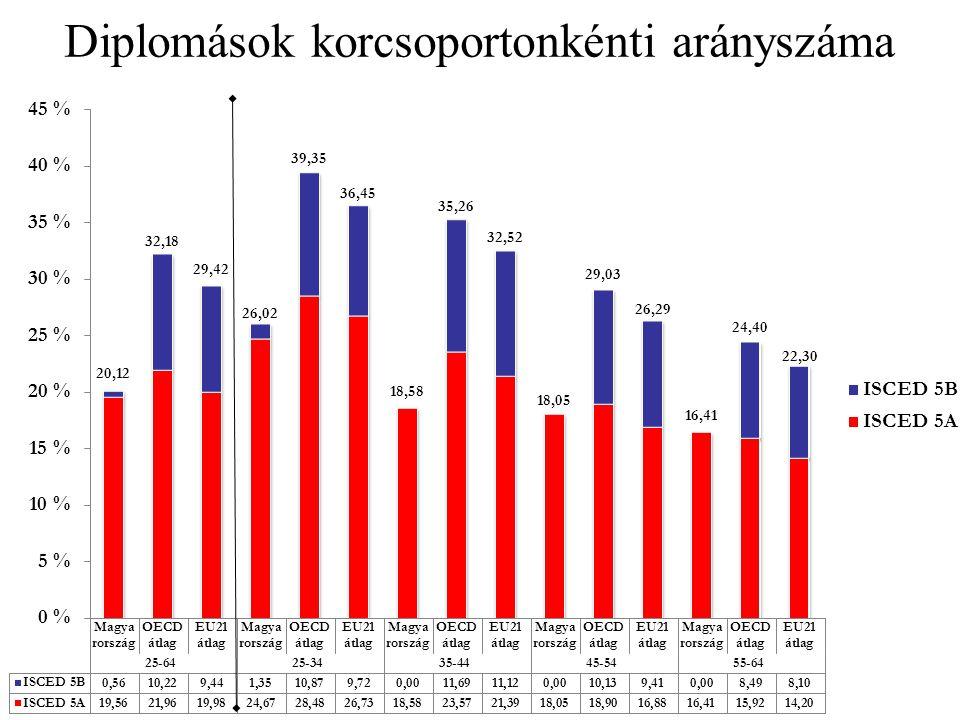 Diplomások korcsoportonkénti arányszáma