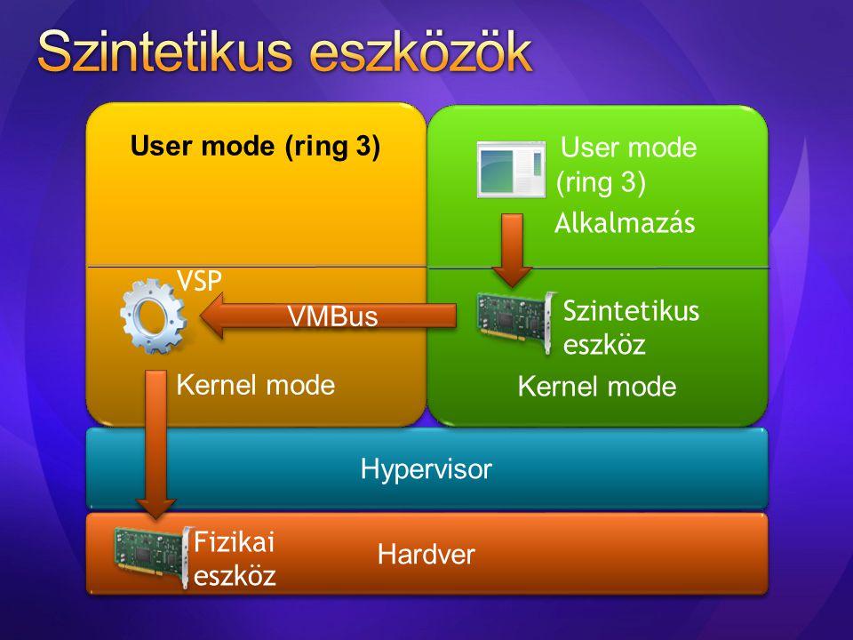 Hypervisor Hardver User mode (ring 3) Kernel mode User mode (ring 3) Kernel mode User mode (ring 3) Kernel mode User mode (ring 3) Kernel mode VMBus V