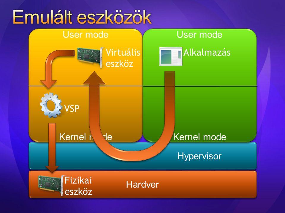 Hardver Hypervisor User mode Kernel mode User mode Kernel mode User mode Kernel mode User mode Kernel mode VSP Alkalmazás Fizikai eszköz Virtuális esz