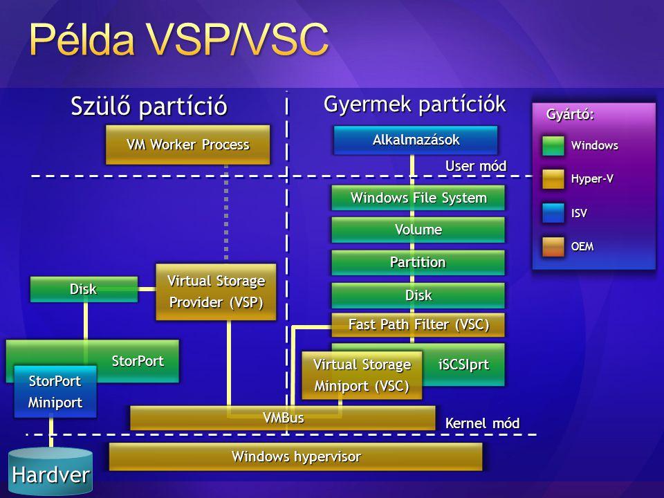 Szülő partíció Gyermek partíciók Kernel mód User mód Windows hypervisor Alkalmazások Gyártó: Windows ISV OEM Hyper-V VMBus Windows File System Volume