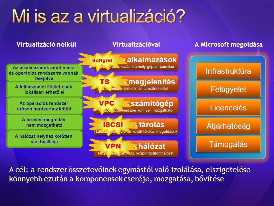 Management Desktop virtualizáció Windows Vista Enterprise Centralized Desktop Alkalmazás virtualizáció Prezentáció virtualizáció Szerver virtualizáció Profile Virtualization Dokumentumok átirányítása Kapcsolat nélküli fájlok