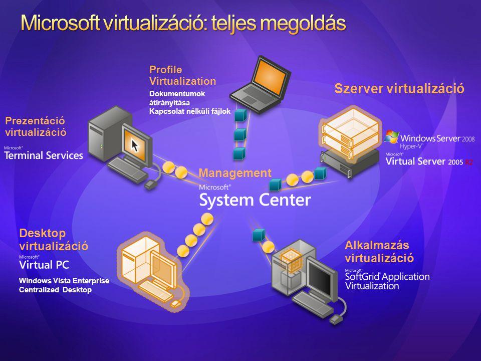 A fizikai kiszolgálók kihasználtságának növelése • Több virtuális kiszolgáló telepítése egyetlen szerver hardverre • A rugalmasság növelése • Tesztkiszolgálók felállítása • A hardver-költségek csökkentése A virtuális infrastruktúra központosított felügyelete • MOM Menedzsment csomagok segítik a jelentések készítését és az egészséges üzemmenetet • Jelentések a szerverkonszolidációra jelölt gépekről, kihasználtsági trendek, optimalizációs lehetőségek Az új virtuális gépek azonnali üzembeállítása • A Végfelhasználók önkiszolgáló portálon igényelhetnek virtuális gépet • A rendszergazdák szabályokat és határokat szabhatnak a gépek létrehozásához Központosított felügyelet a Microsoft virtualizáció számára VM VMVM