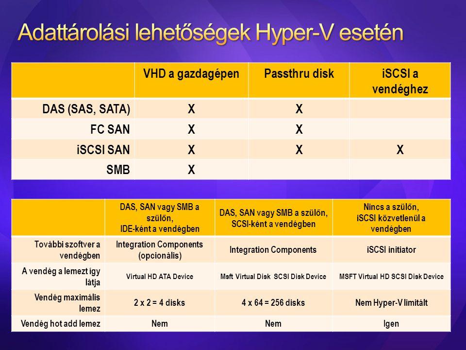 VHD a gazdagépenPassthru diskiSCSI a vendéghez DAS (SAS, SATA)XX FC SANXX iSCSI SANXXX SMBX DAS, SAN vagy SMB a szülőn, IDE-ként a vendégben DAS, SAN
