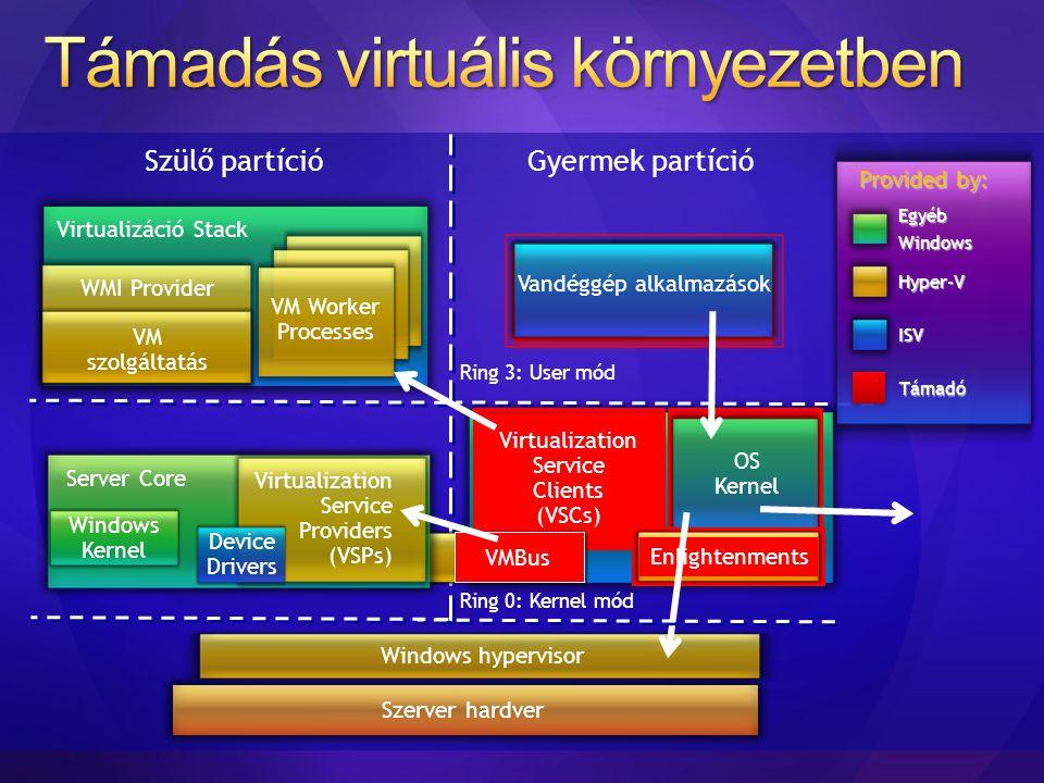 Szülő partíció Virtualizáció Stack VM Worker Processes VM szolgáltatás WMI Provider Gyermek partíció Ring 0: Kernel mód Virtualization Service Clients