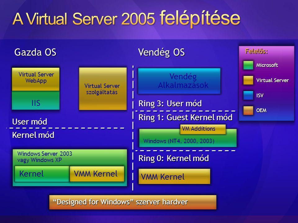 Windows Server 2003 vagy Windows XP Kernel VMM Kernel Kernel mód User mód Virtual Server szolgáltatás IIS Virtual Server WebApp Felelős: Microsoft ISV