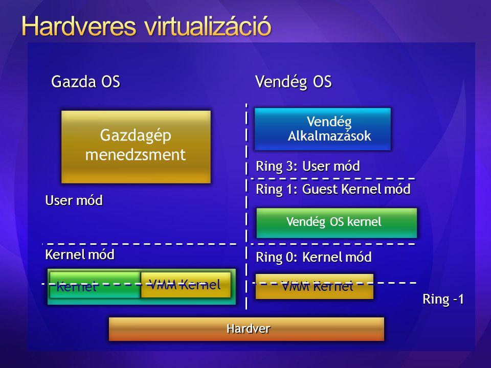 Kernel VMM Kernel Kernel mód User mód Ring 1: Guest Kernel mód Ring 0: Kernel mód Ring 3: User mód Vendég Alkalmazások Gazda OS Vendég OS Gazdagép men