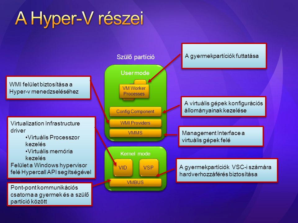 Alkalmazások Windows Server 2003, 2008 Windows Kernel Windows Kernel VSC VMBus Gyermek partíciók Pont-pont kommunikációs csatorna a gyermek és a szülő partíció között VSP hozzáférés biztosítása VMBus –on keresztül szintetikus eszközökkel Emulált eszközök Hagyományos eszközmeghajtók