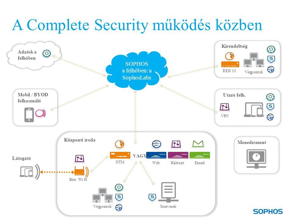 A Complete Security működés közben Mobil / BYOD felhasználó Központi iroda Utazó felh.