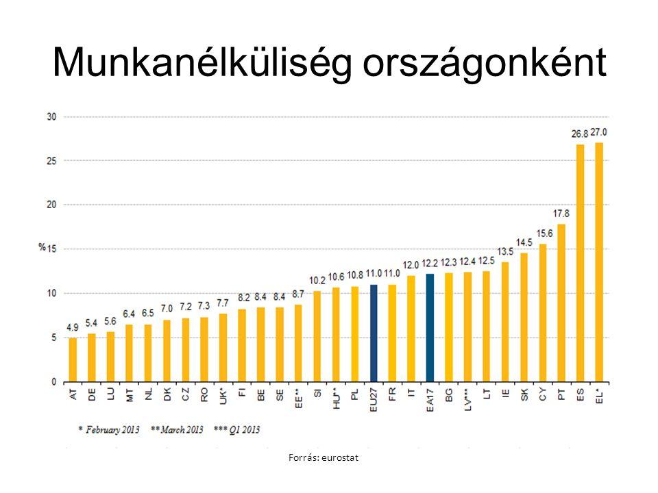 Munkanélküliség országonként Forrás: eurostat