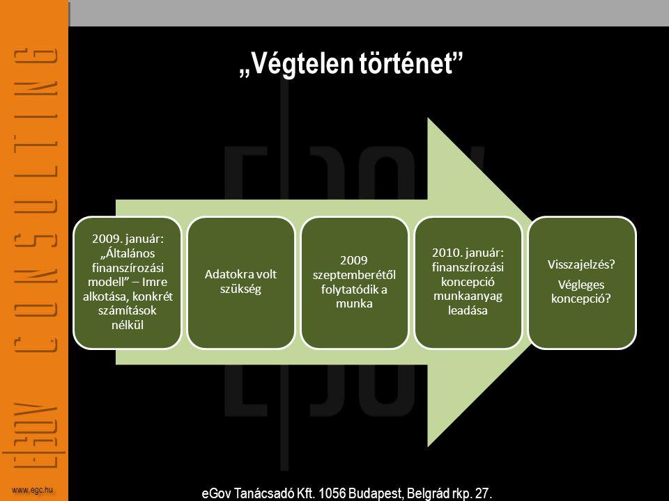 """eGov Tanácsadó Kft. 1056 Budapest, Belgrád rkp. 27. www.egc.hu """"Végtelen történet"""" 2009. január: """"Általános finanszírozási modell"""" – Imre alkotása, ko"""