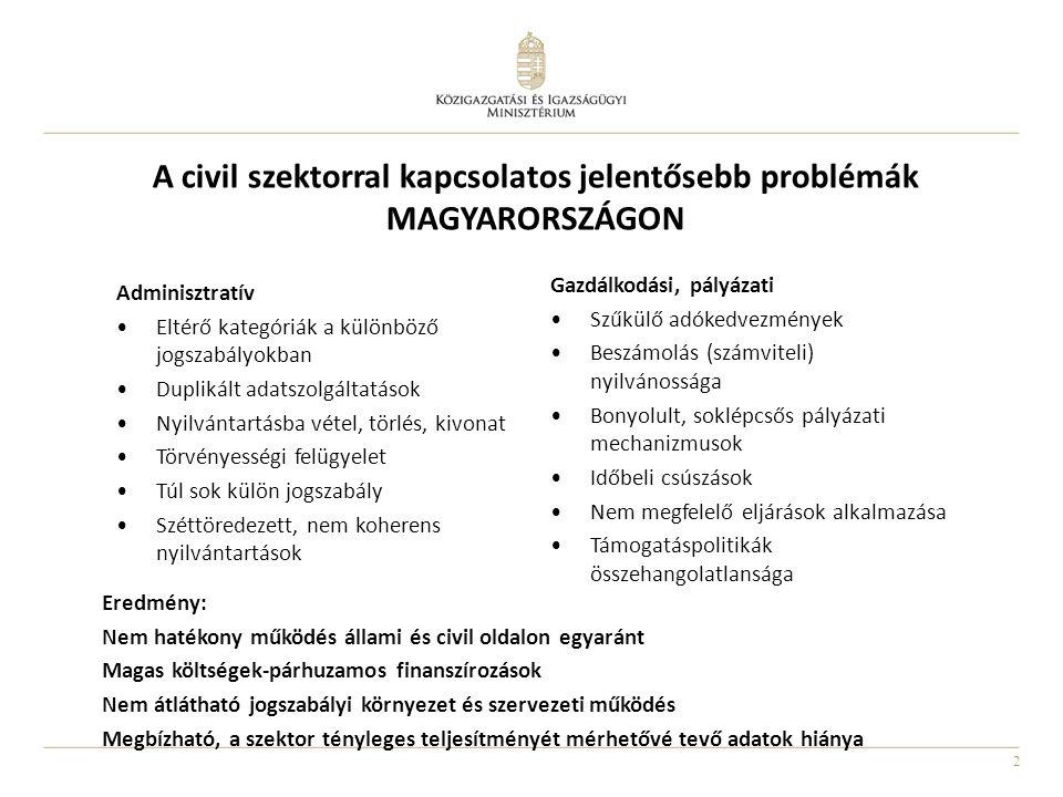 2 A civil szektorral kapcsolatos jelentősebb problémák MAGYARORSZÁGON Eredmény: Nem hatékony működés állami és civil oldalon egyaránt Magas költségek-párhuzamos finanszírozások Nem átlátható jogszabályi környezet és szervezeti működés Megbízható, a szektor tényleges teljesítményét mérhetővé tevő adatok hiánya Adminisztratív •Eltérő kategóriák a különböző jogszabályokban •Duplikált adatszolgáltatások •Nyilvántartásba vétel, törlés, kivonat •Törvényességi felügyelet •Túl sok külön jogszabály •Széttöredezett, nem koherens nyilvántartások Gazdálkodási, pályázati •Szűkülő adókedvezmények •Beszámolás (számviteli) nyilvánossága •Bonyolult, soklépcsős pályázati mechanizmusok •Időbeli csúszások •Nem megfelelő eljárások alkalmazása •Támogatáspolitikák összehangolatlansága