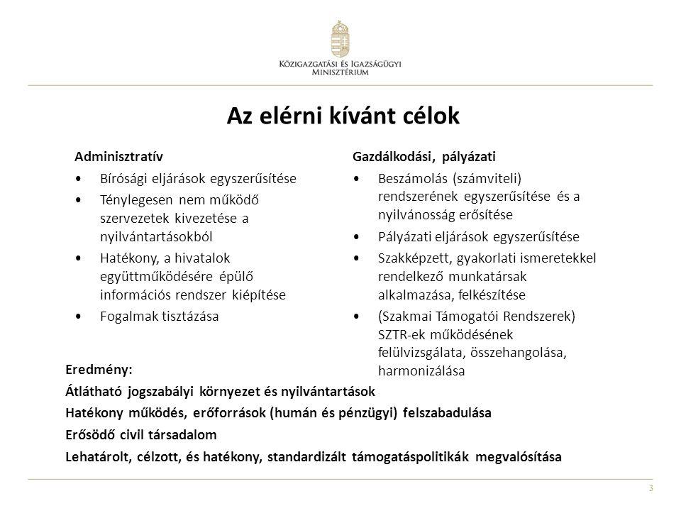 3 Az elérni kívánt célok Eredmény: Átlátható jogszabályi környezet és nyilvántartások Hatékony működés, erőforrások (humán és pénzügyi) felszabadulása Erősödő civil társadalom Lehatárolt, célzott, és hatékony, standardizált támogatáspolitikák megvalósítása Adminisztratív •Bírósági eljárások egyszerűsítése •Ténylegesen nem működő szervezetek kivezetése a nyilvántartásokból •Hatékony, a hivatalok együttműködésére épülő információs rendszer kiépítése •Fogalmak tisztázása Gazdálkodási, pályázati •Beszámolás (számviteli) rendszerének egyszerűsítése és a nyilvánosság erősítése •Pályázati eljárások egyszerűsítése •Szakképzett, gyakorlati ismeretekkel rendelkező munkatársak alkalmazása, felkészítése •(Szakmai Támogatói Rendszerek) SZTR-ek működésének felülvizsgálata, összehangolása, harmonizálása
