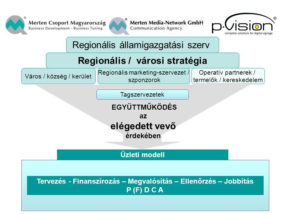 Város / község / kerület Regionális marketing-szervezet / szponzorok Operatív partnerek / termelők / kereskedelem Tagszervezetek EGYÜTTMŰKÖDÉS az elég